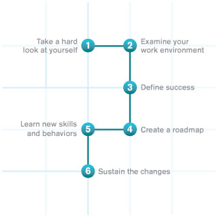 Our Coaching Process